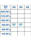 GSM антенна OT-GSM10