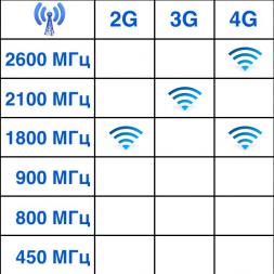 3G/4G антенна PETRA BB