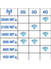 3G+4G антенна NITSA-5F