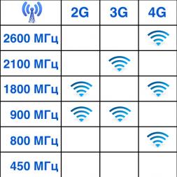 3G/4G антенна NITSA-5F
